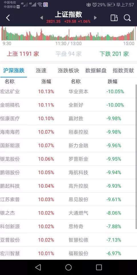 短期翻倍股票探秘(二)