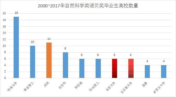 日本京都大学再次斩获诺贝尔奖,对比清华大学,究竟哪里有差距?