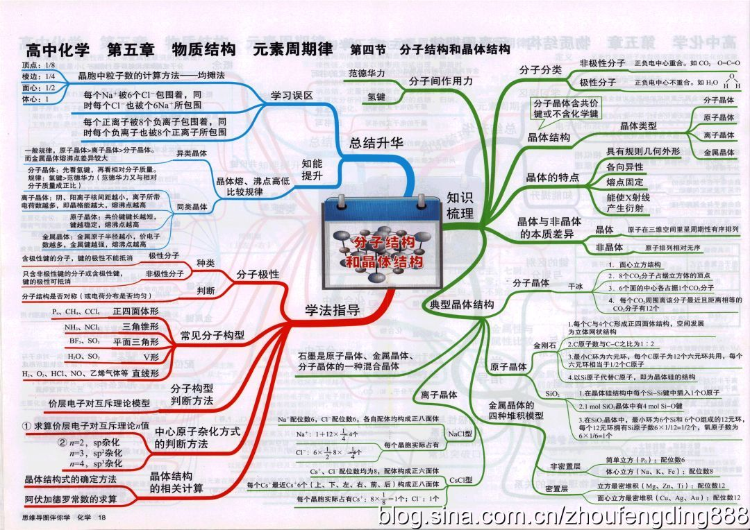 清华大学学习方法_最全的高中化学思维导图,学霸都是按照这个来学习的!_知识点