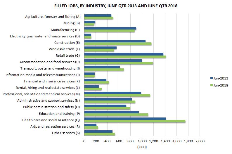 澳洲工作岗位增加_工时减少