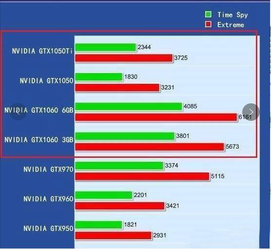 dnf配置要求检测_GTX1050ti何以成为智商检测卡_显卡