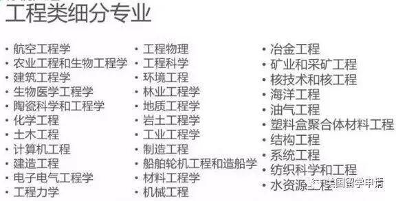 2019美本留学:四大热门工程专业解析!