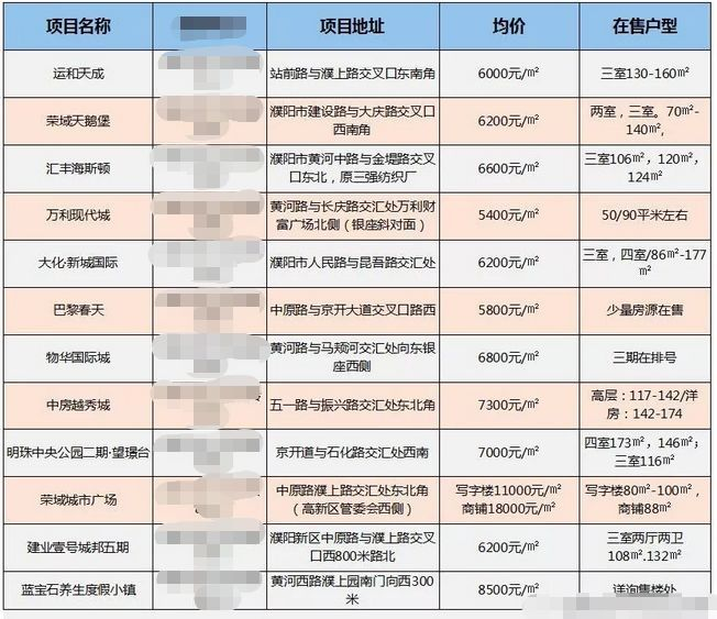 【关注】濮阳10月最新房价和房