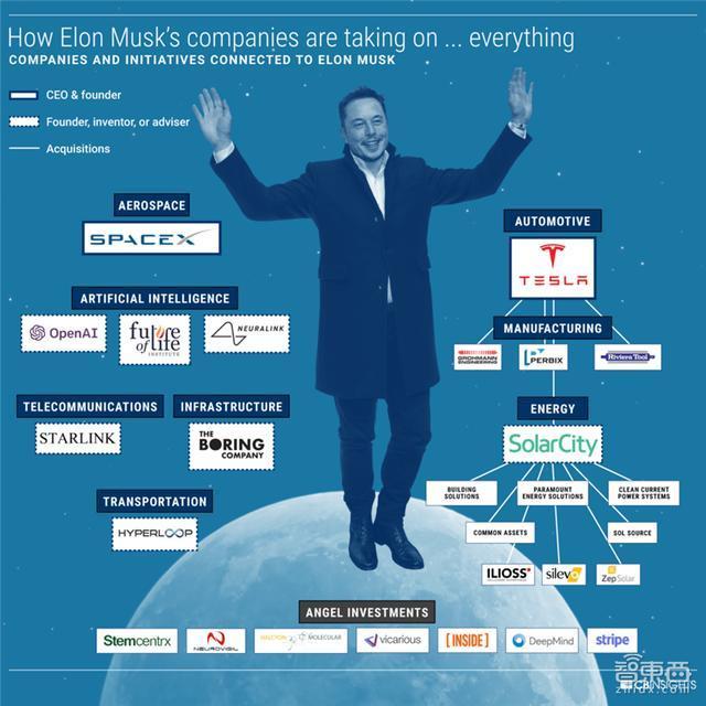 除了汽车和太空探索,详解8个正在被埃隆马斯克颠覆的行业