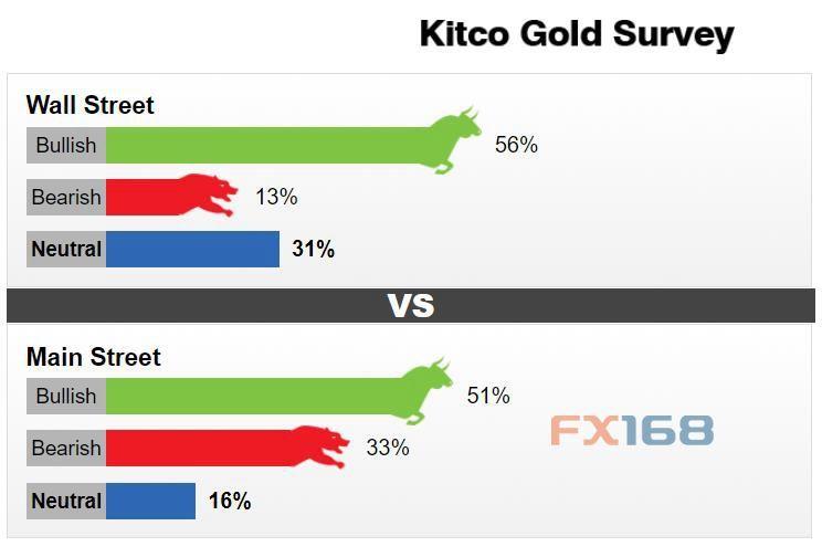 Kitco新聞黃金調查:華爾街和散戶彌合分歧 過半受訪者一致看多