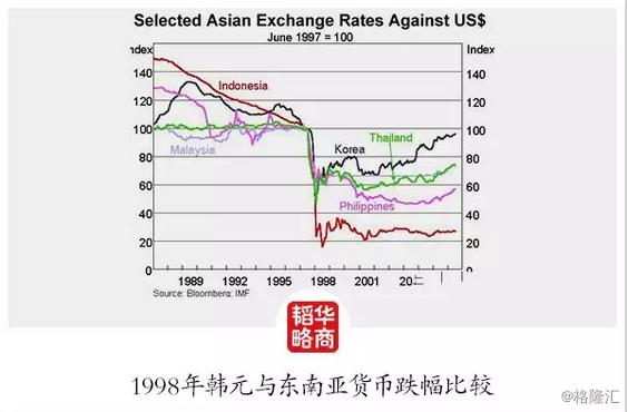97韩国经济崩盘后