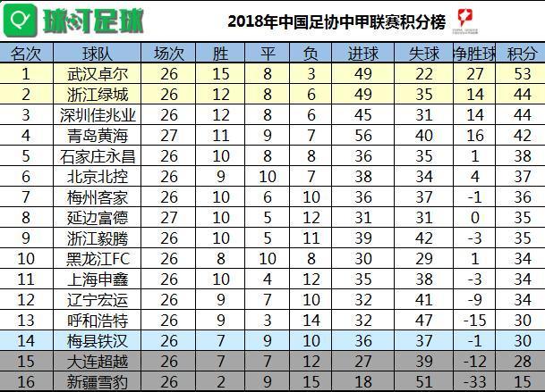 中甲最新积分榜:黄我本沉默版本运行最久海主场逆转获胜继续稳居第4_延边2轮不胜
