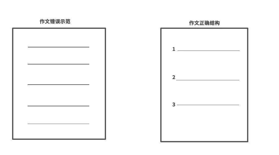 高考英语作文邀请信常用句型模板!图片