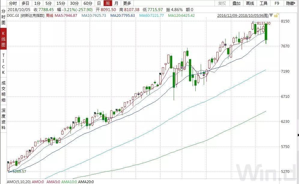 十一假期全球市場遭遇大動蕩,下周A股能否獨善其身?