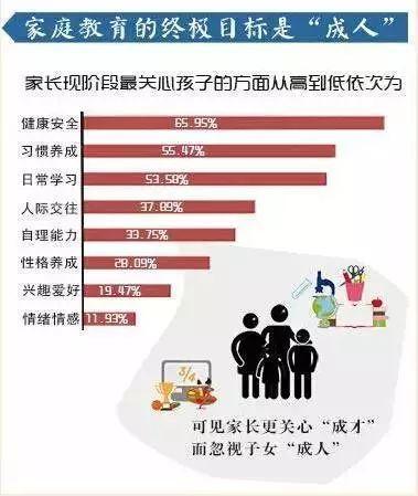 4万家庭调查结果告诉你: 哪些家庭的孩子学习更优秀!