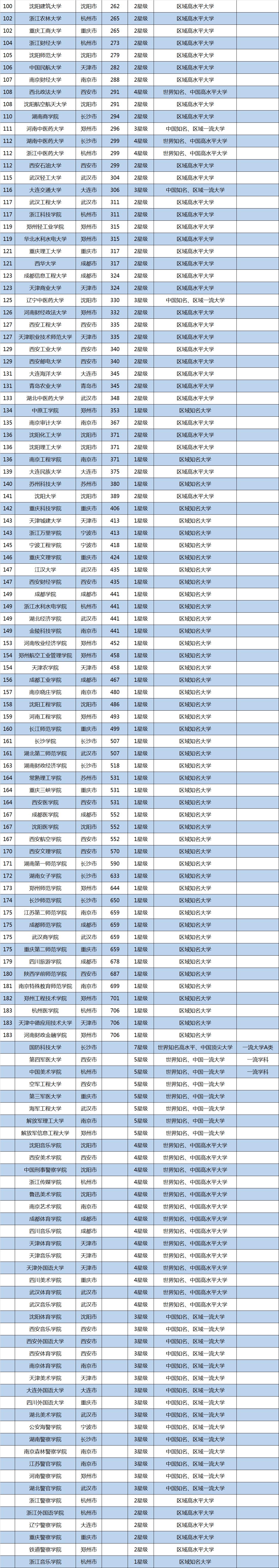 2018中国新一线城市大学排名,武汉大学全国第二