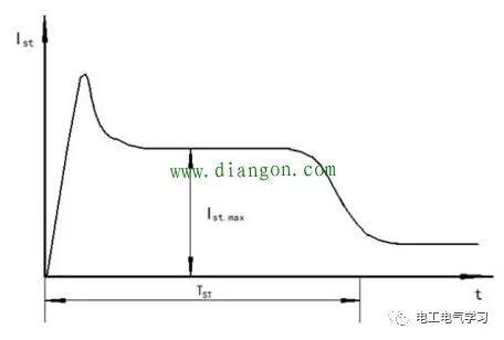 如何准确测量电动机启动电流大小