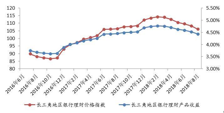 长三角城商行理财发行量逆势上涨 净值产品存续增量领先