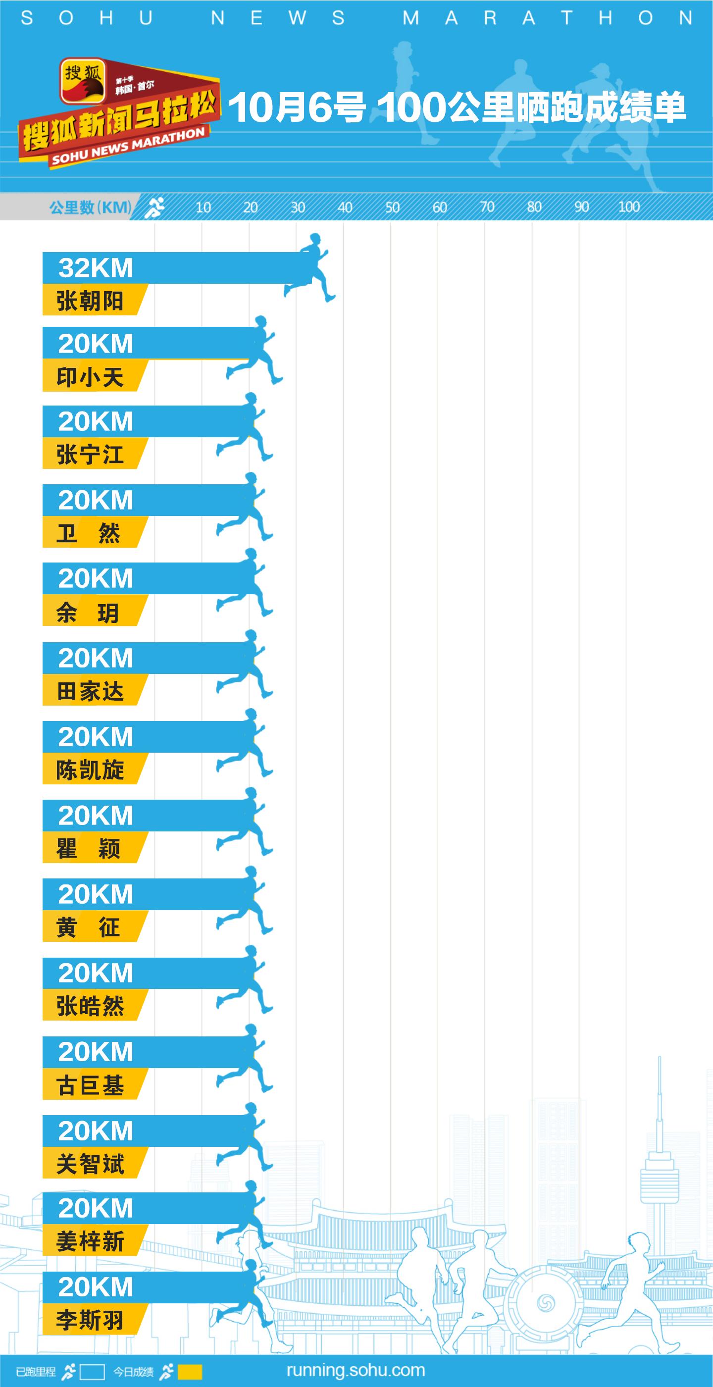 """第十届明星名人""""100公里""""晒跑第22日成绩"""