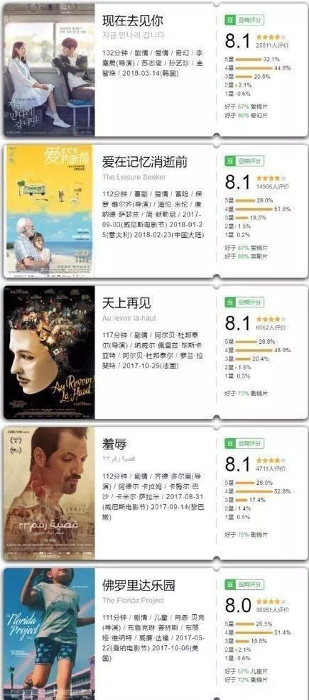 豆瓣排名前50电影_女同电影豆瓣高分排名