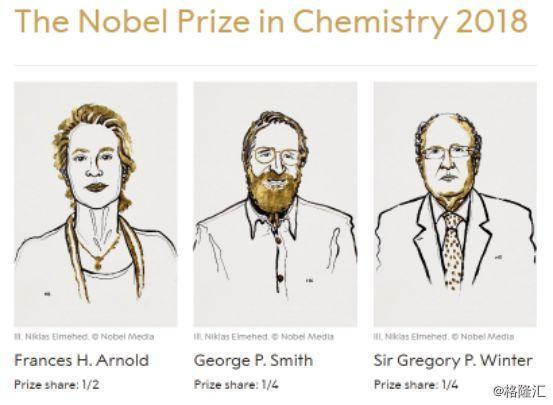 从诺贝尔奖看医药股的投资机会