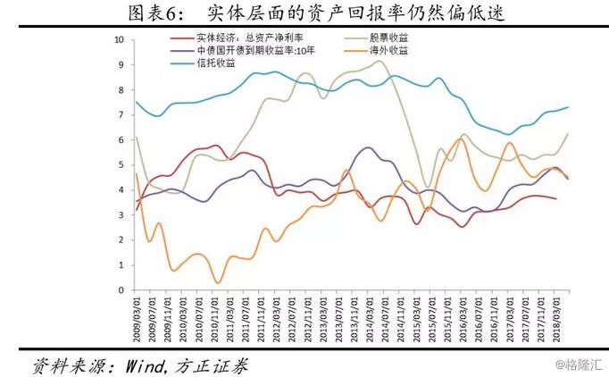 【方嘟嘟传奇诺亚2层地图正固收】理解四季度市场的核心:资金荒和资产荒的并存