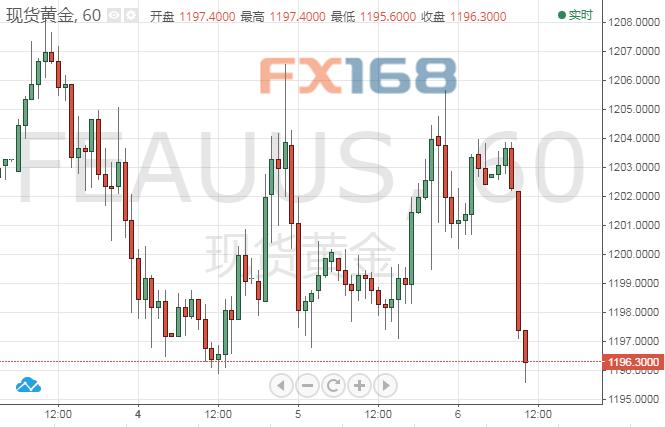 黄金技术分析:黄金短线急挫逾5美元_市场情绪依旧看衰金价有望续跌