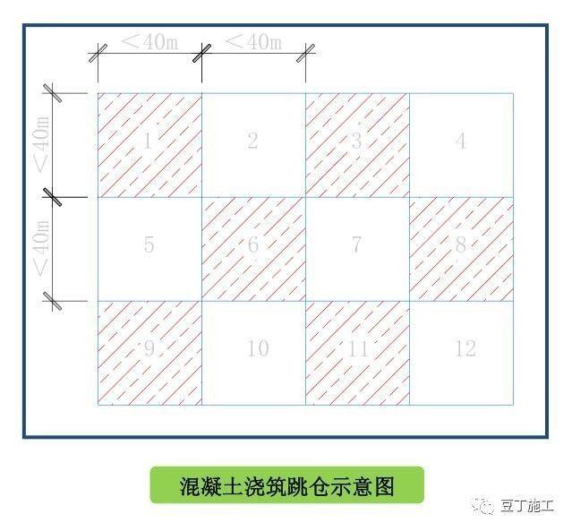 """【建筑人】搞施工必须懂的24项施工技术和不能碰的13项""""禁令"""""""