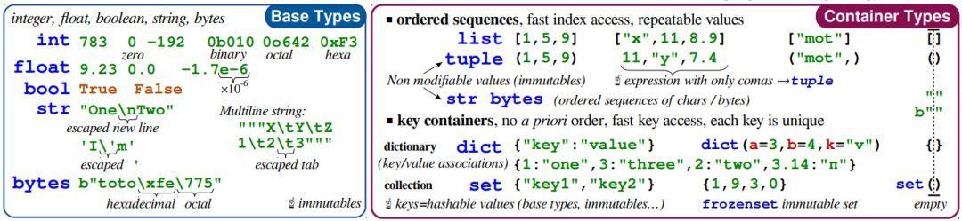 资源 忘了Python关键语句?这份备忘录拯救你的记忆