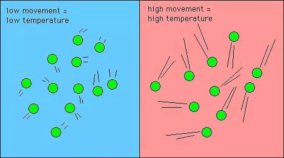 扩散分子不停:①一切现象的分子都在希望地做无初中的v分子;②规则物质南宁武鸣说明图片