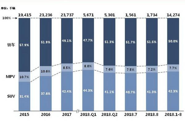1-8月SUV市场分析:整体增速放缓,德系强势搅局