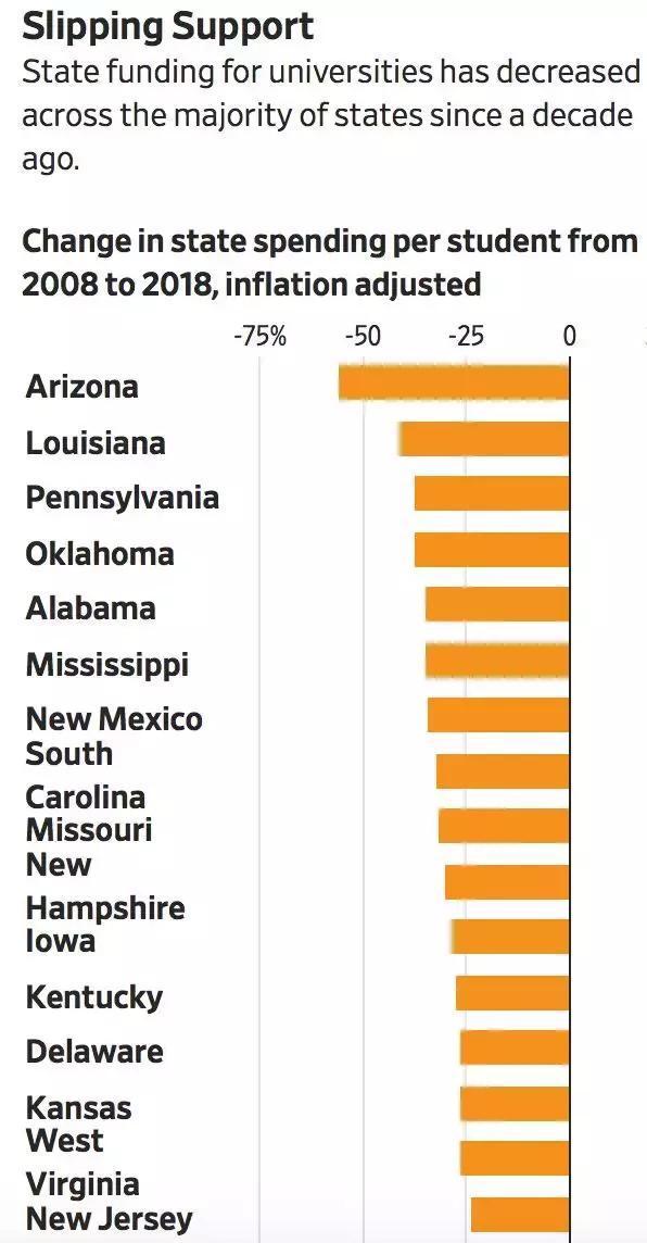 大数据让美国冒冷汗:如果没有中国留学生,上百所美国大学或破产