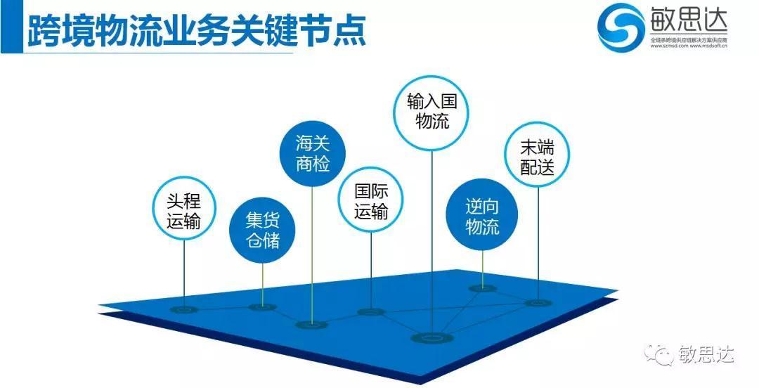 敏思达-读懂跨境电商物流的五种模式