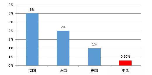 物流快递占gdp比发达国家高_物流占GDP比重18 接近发达国家一倍(2)