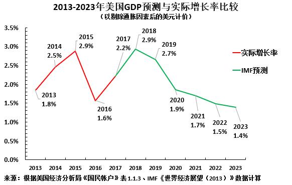 美国2017年GDP_美国近几年gdp增速图