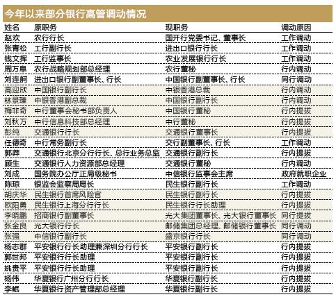 去杠杠时代 近200名金融高管掀开人事变动大幕(附名单)