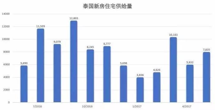 近几年泰国房地产房价如何?