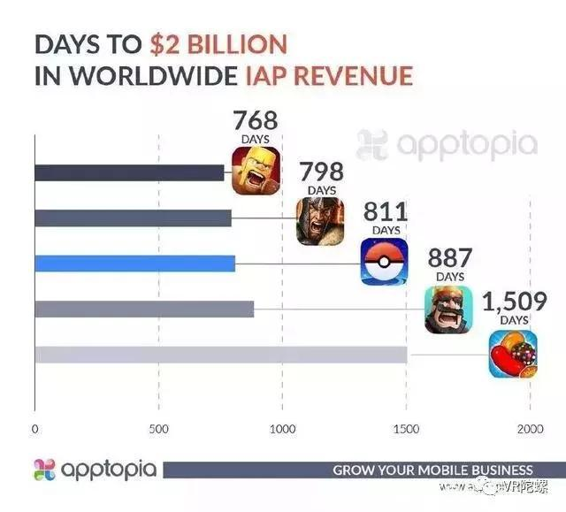 《精灵宝可梦 Go》总营收已超20亿美元,用时811天
