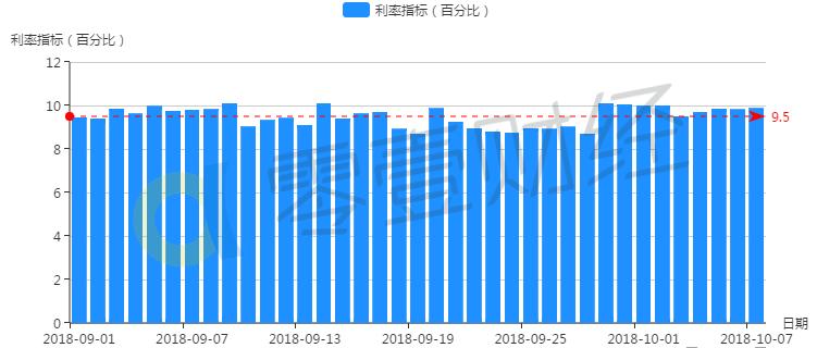 翼龙贷近一月成交规模持续小幅下滑_投资利率有上升趋势