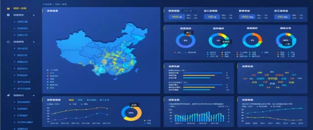 农产品单品种大数据平台