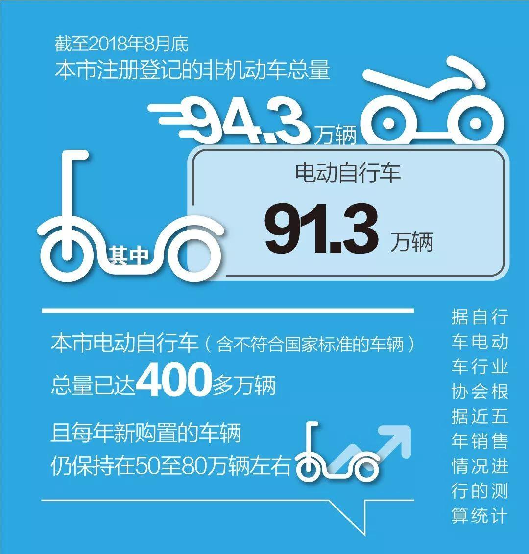 下月起,超标电动自行车上路必须挂这个标识!