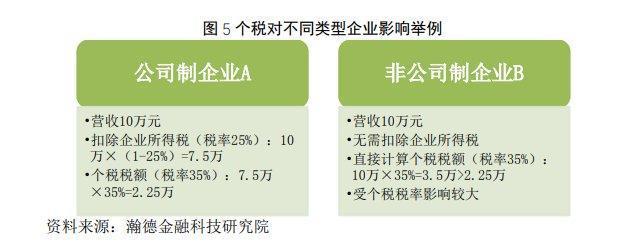 杨望:世界历史视角下中国个税改革研究