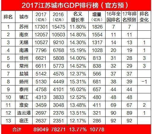 南海gdp最新排名_哪个省份将成为未来中国第一经济大省
