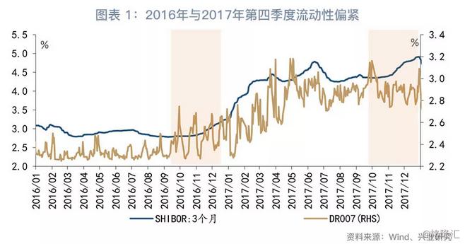 鲁政委:四季度流动性紧张会重现吗