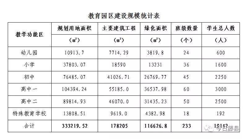 藤县教育集中区正式动工,明年6月交付2间学校