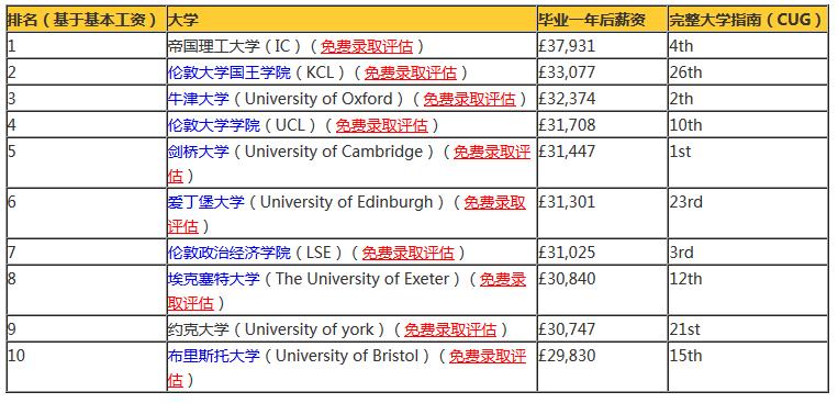 英国高校薪资最新排名,帝理工逆袭成NO.1