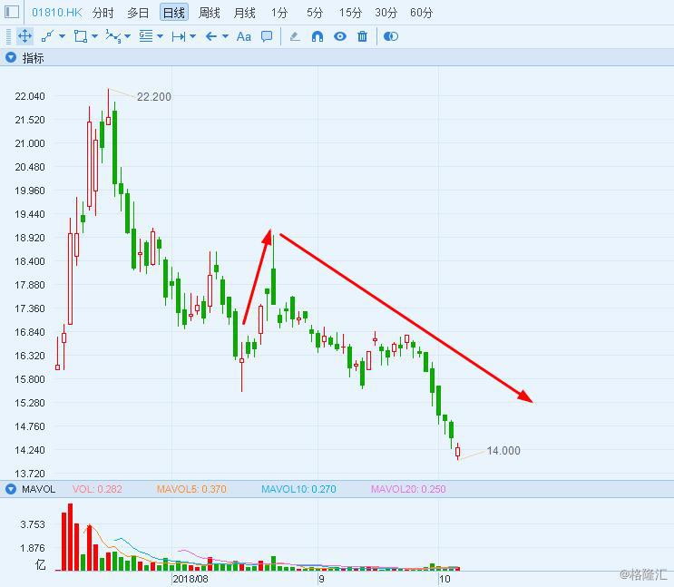 小米集团1810.HK落入价值区域有望长期受益于当下环境转变