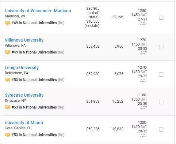 2019年全美大学排行_福布斯发布2019年全美最佳大学排名