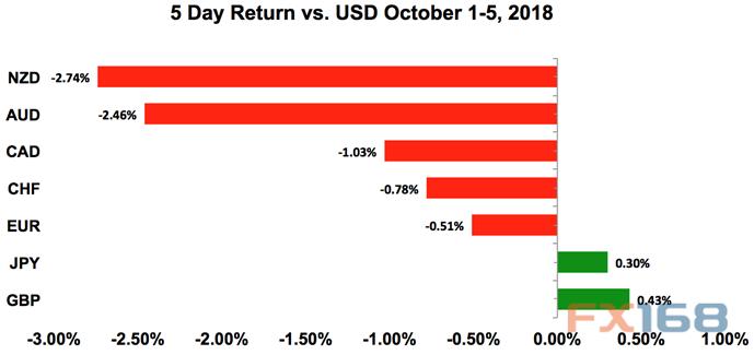 【创业资讯】美元还要涨?专家:欧元、日元和加元本周远景展望