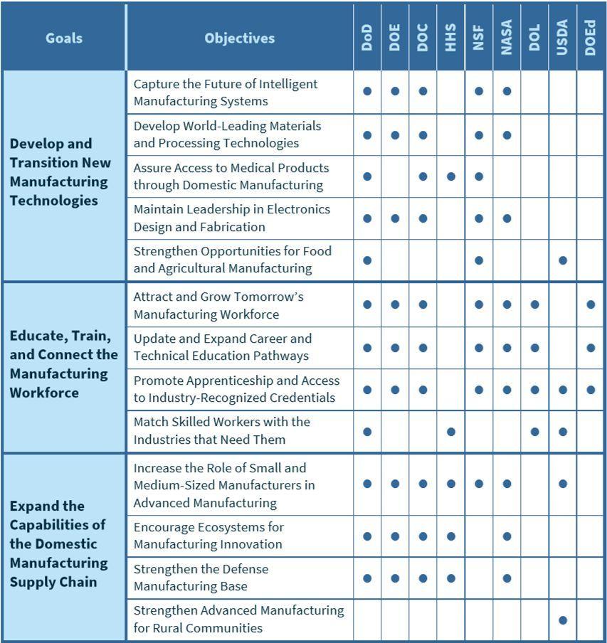 美国国家NSTC先进制造技术分委会:《美国先进制造领导力的战略报告》
