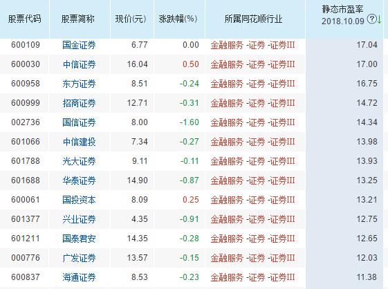 天风证券1.79元低价申购:净利润