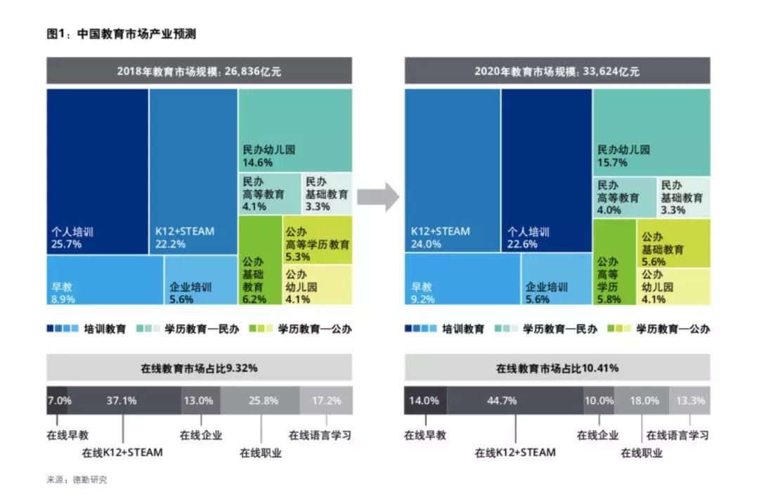 中国教育发展报告2018:2020年国际学校市场规模将达436亿元!