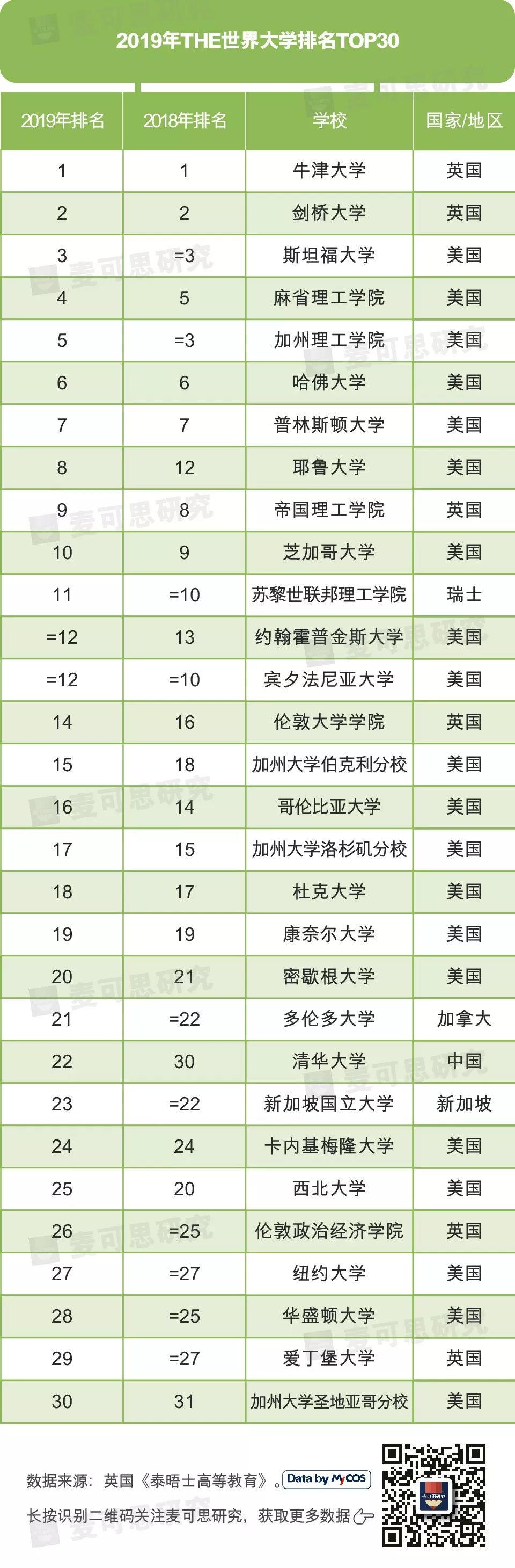 最新!THE世界大学排名,清华领跑亚洲,中国内地7所高校跻身TOP200