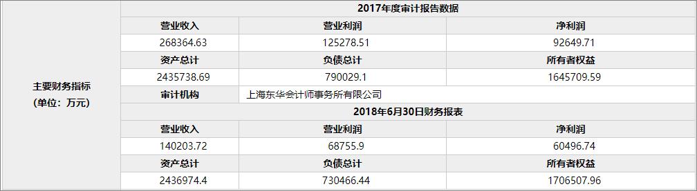 年净利9个亿,沪杭高铁14%股权遭宝武钢铁28亿元转让