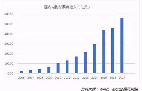 2006年-2017年中国电影动画走势图新灰姑娘票房电影2018百度网盘图片